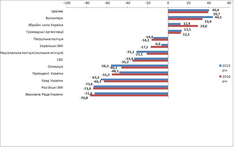 Основное большенство украинцев неверят Порошенко, Раде иСМИ
