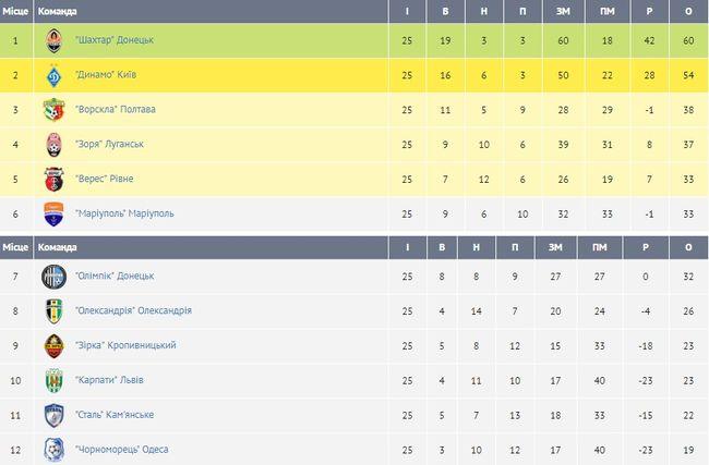 Завершились матчи 25-го тура украинской Премьер-лиги.