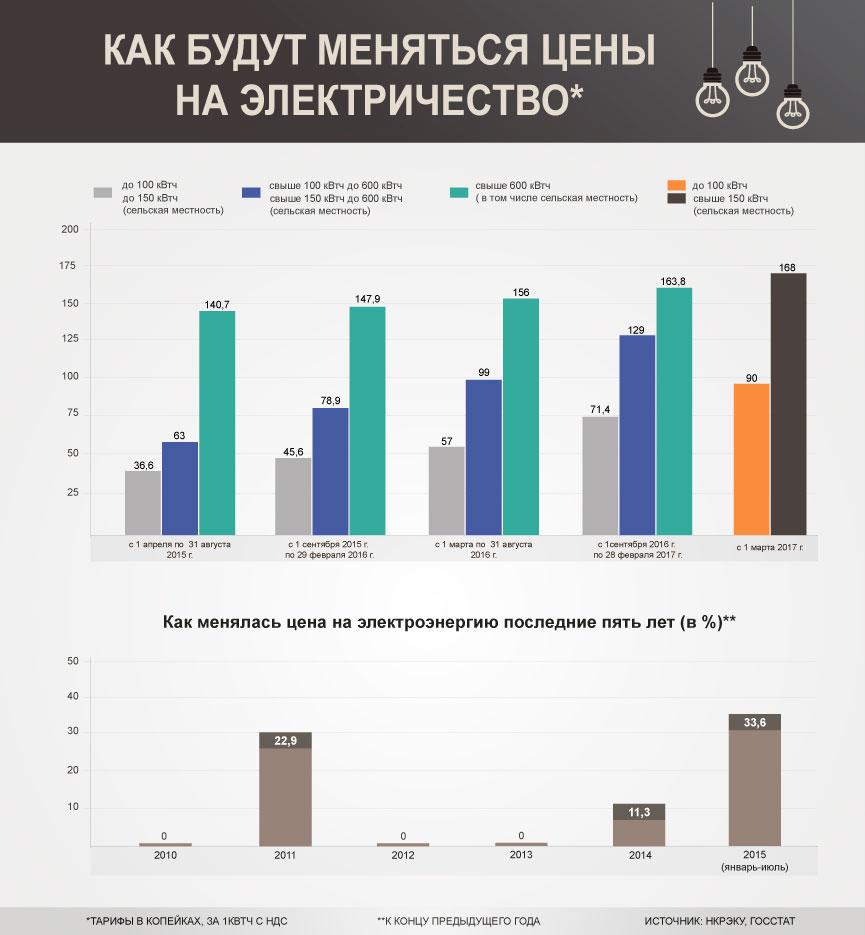 Расчёт Оплаты Стоимости Электроэнергии В Украине С 2015