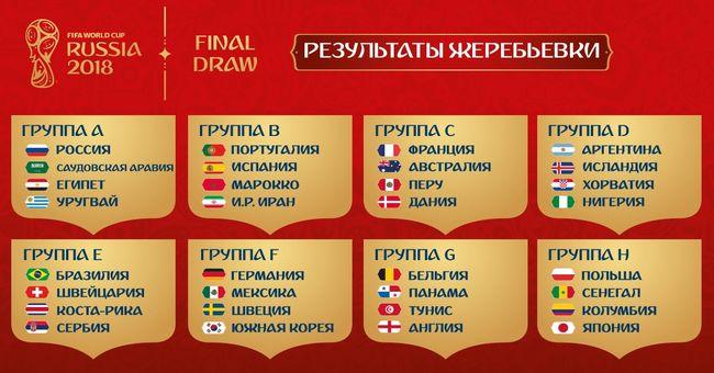 футбол чемпионат мира 2018 группы результаты