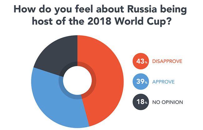 Практически половина футбольных болельщиков мира против проведения в РФ ЧМ
