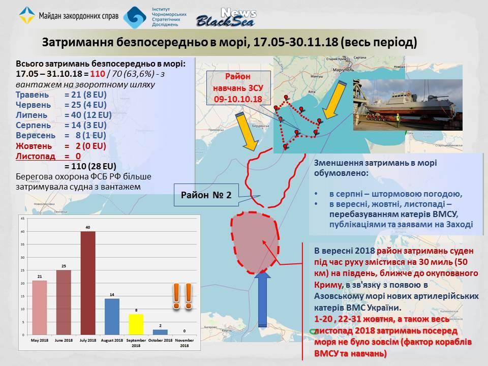 В ноябре увеличилось время ожидание на входе в Азов - в среднем с 3-х до 5  суток на каждое судно. А на выходе из Азова - с 4-х суток до 5
