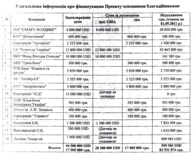 Ющенко ипресловутая «Больница будущего»: Москаль показал список «жертвователей»