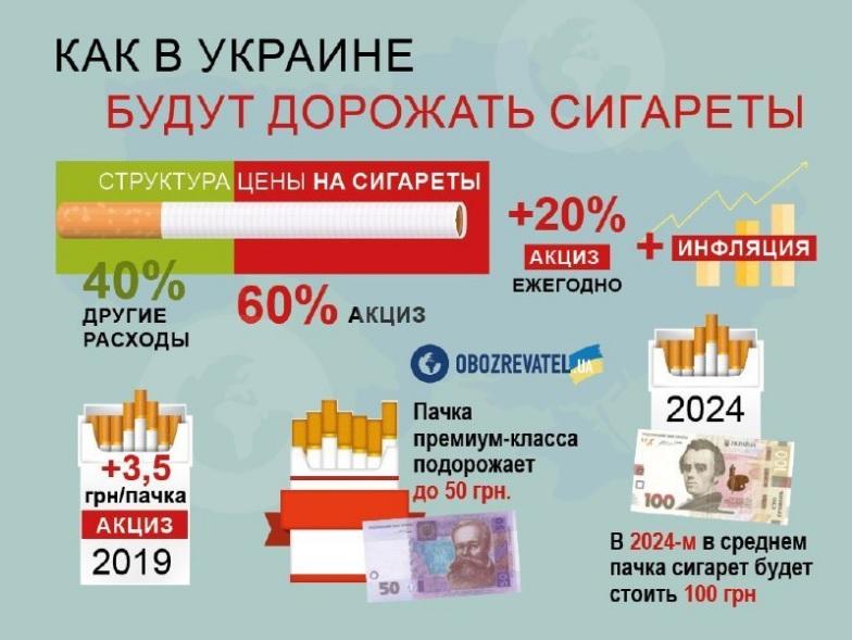 Цены на табачные изделия в украине иркутск одноразовые электронные сигареты купить