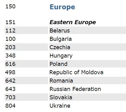 ООН изменила статус стран Балтии сВосточной наСеверную Европу