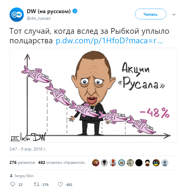 Акции РУСАЛа рухнули на40% из-за санкций