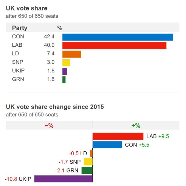 Выборы вБритании: Тереза Мэй непланирует уходить вотставку