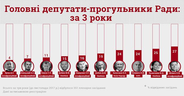 Опубликован топ-10 депутатов-прогульщиков Рады: инфографика