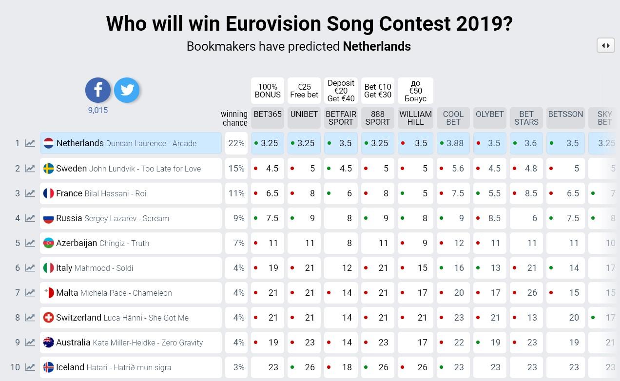 евровидении букмекеры сегодня о 2020