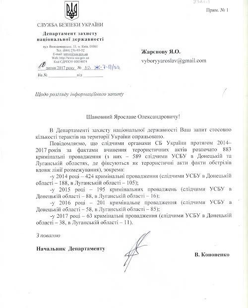 СБУ обнародовала данные о терактах на Украине с 2014 года