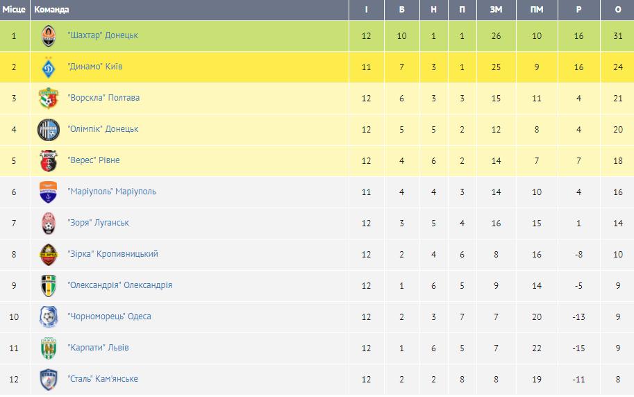 Таблиця ліга європи турнірна