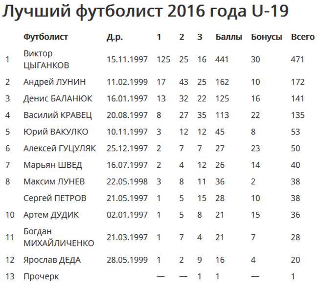 Цыганков— игрок года вкатегории U-19
