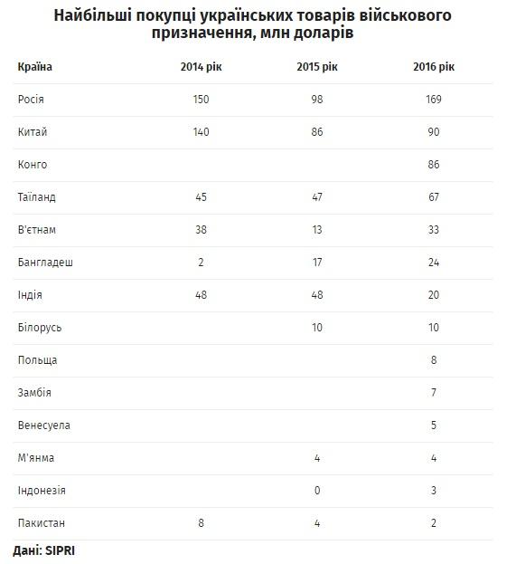 Украинский военный экспорт в Российскую Федерацию вырос практически вдвое