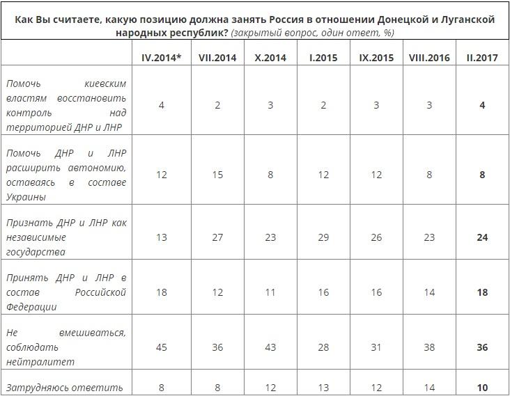 Признание Россией ЛДНР:итоги опроса об отношении россиян к жителям Донбасса