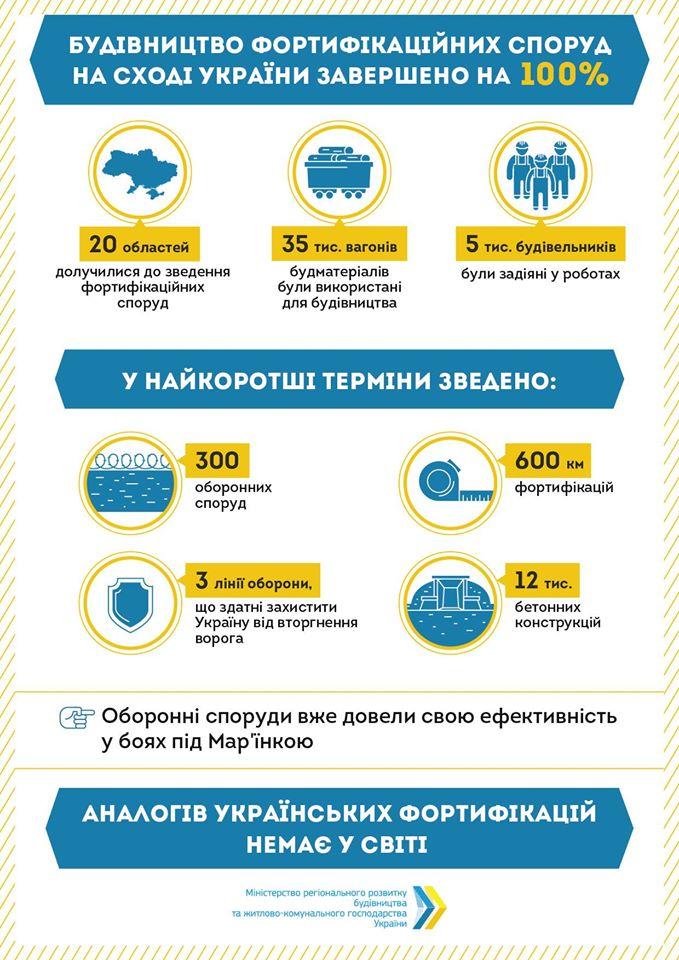 На Донбассе построили все фортификационные сооружения: опубликована инфографика
