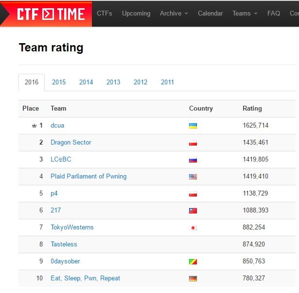 Украинская ІТ-команда завоевала титул мирового лидера всфере кибербезопасности
