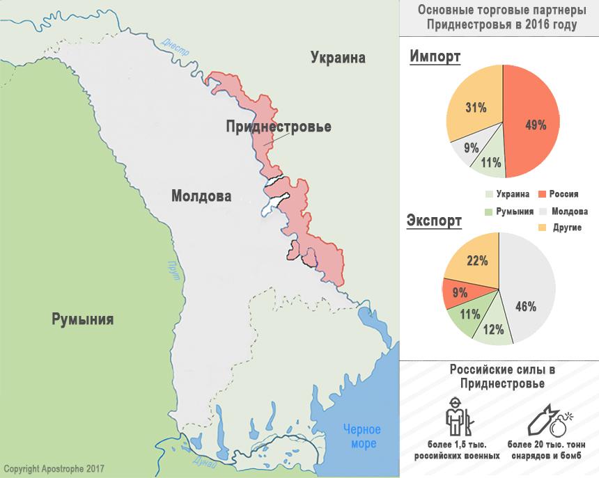 Principalii parteneri comerciali ai regiunii transnistrene