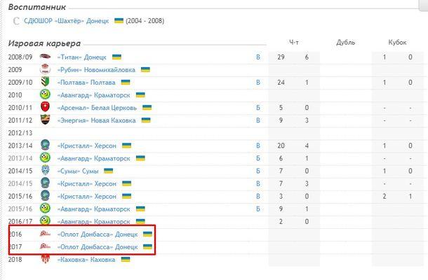 Украинский футболист два года играл за команду главаря ДНР Захарченко: известны подробности (2)