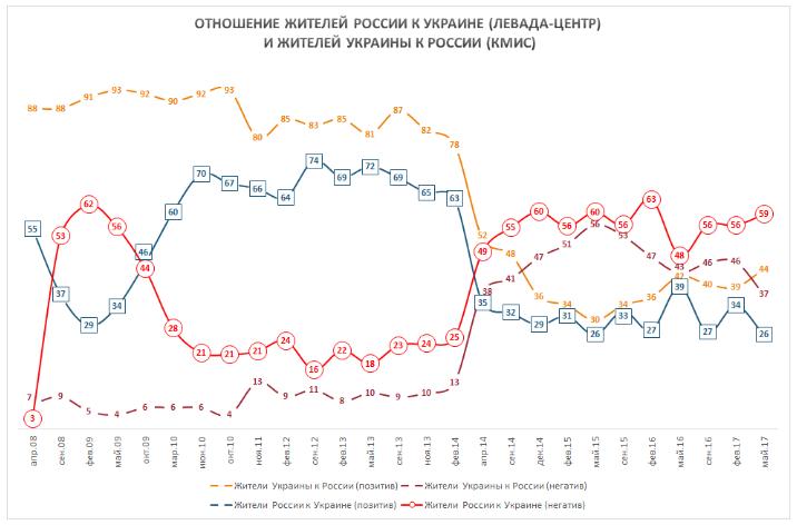 Як росіяни та українці ставляться один до одного? (ІНФОГРАФІКА)