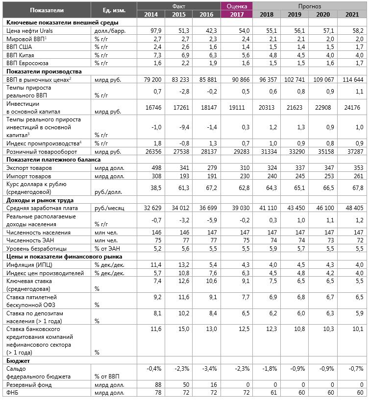 АКРА предсказывает инфляцию 4,3% в 2017-ом