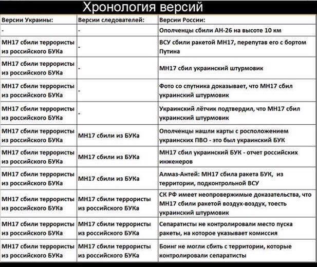 """""""Росія знову намагається заплутати питання і збрехати"""", - МЗС Великої Британії про інтерв'ю підозрюваних в отруєнні Скрипаля - Цензор.НЕТ 7169"""
