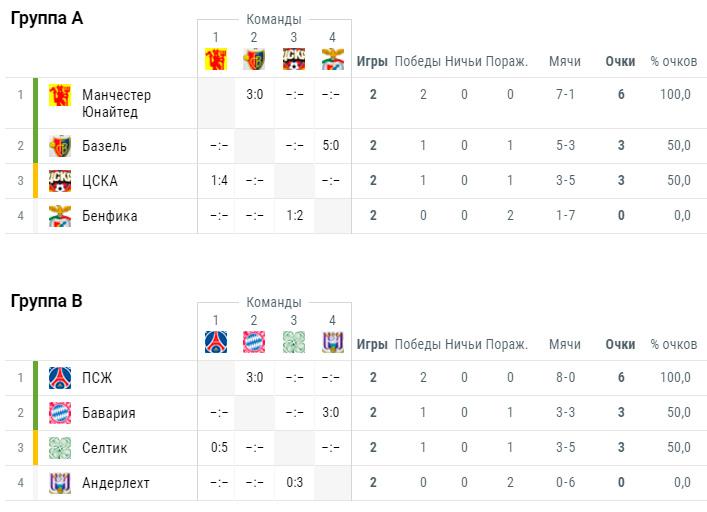 Лига чемпион турнирная таблица [PUNIQRANDLINE-(au-dating-names.txt) 46