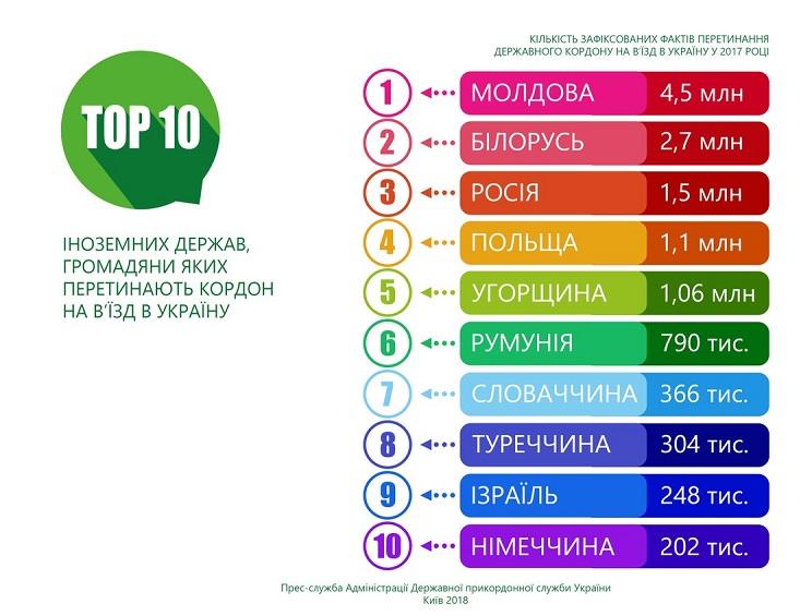 Найчастіше Україну відвідують молдавани, білоруси таросіяни