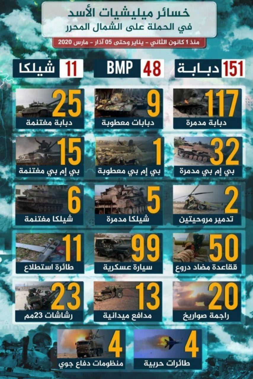 Війська Асада і Путіна зазнали величезних втрат в Сирії: опублікована інфографіка