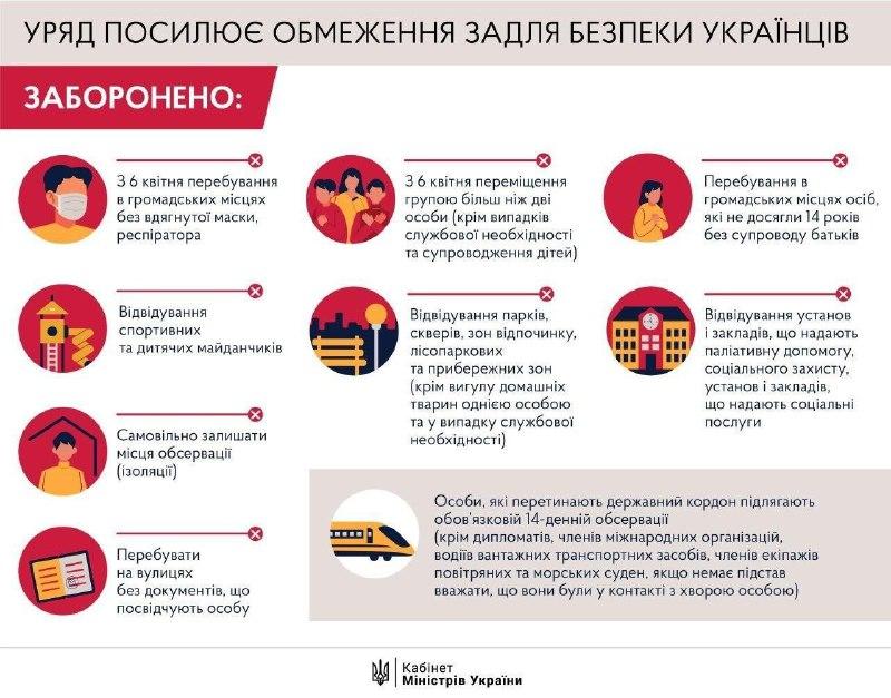 Какие новые ограничения вводят в Украине с 6 апреля: инфографика с перечнем запретов