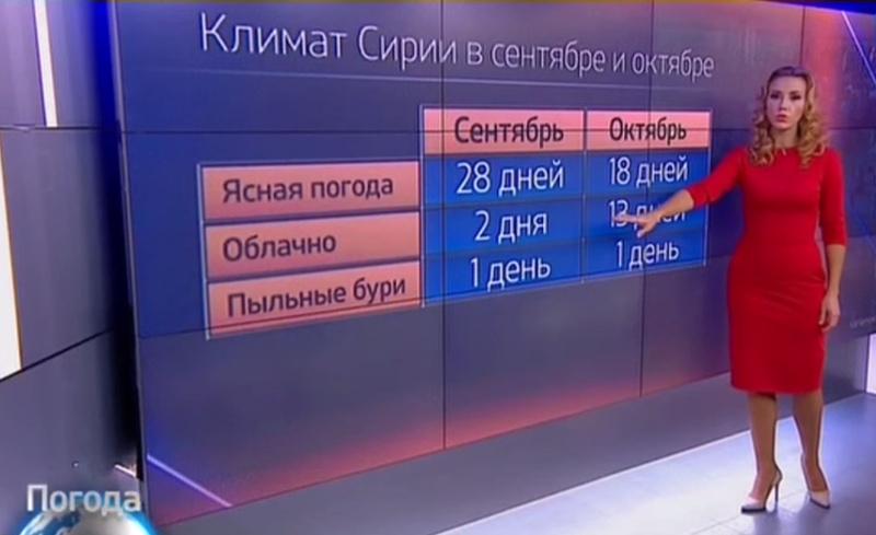 """Как отреагировали пользователи соцсетей на прогноз погоды с """"удачной погодой"""" для бомбардировок"""