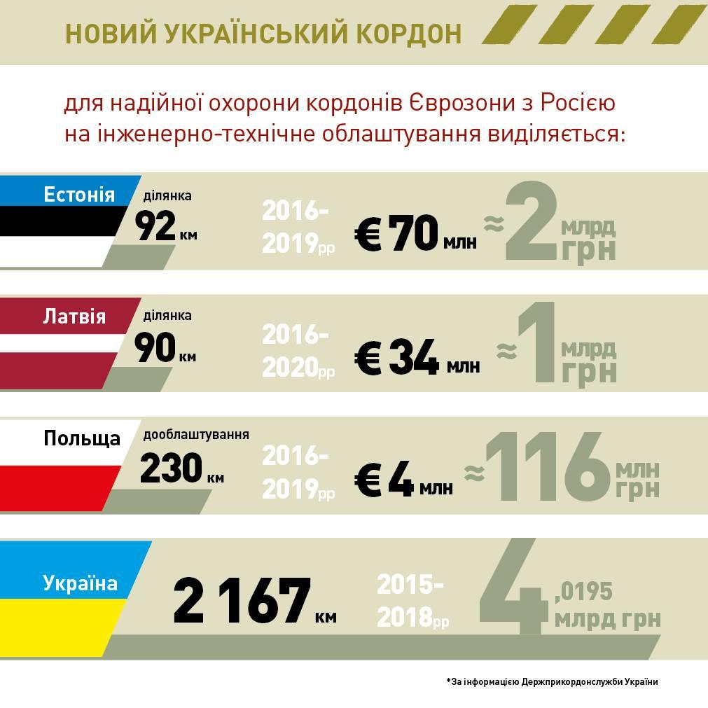 Слободян: Украинско-российская линия врамках проекта «Европейский вал» оборудована на12%