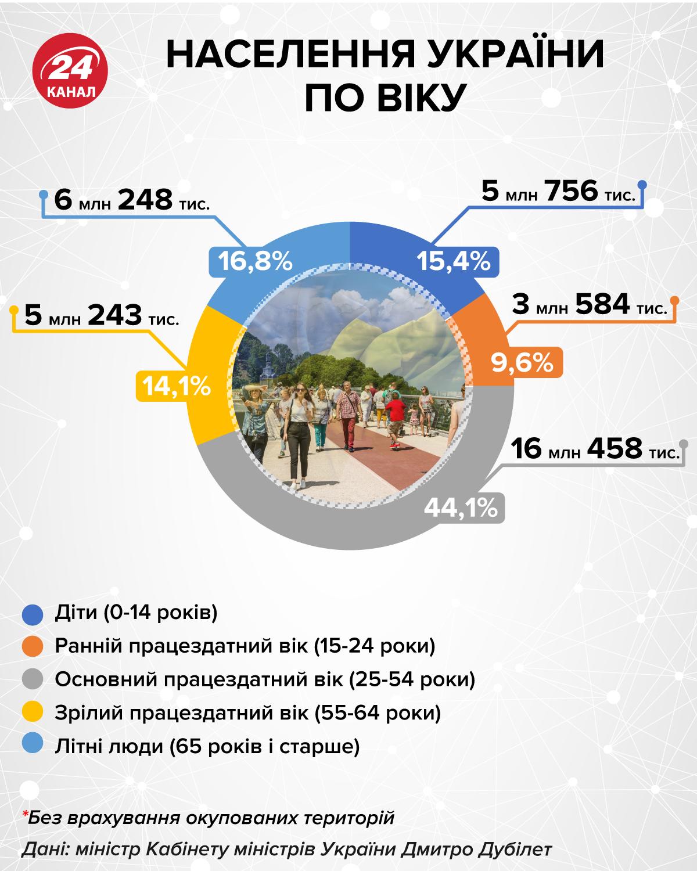Почему часть украинцев может остаться без пенсий?
