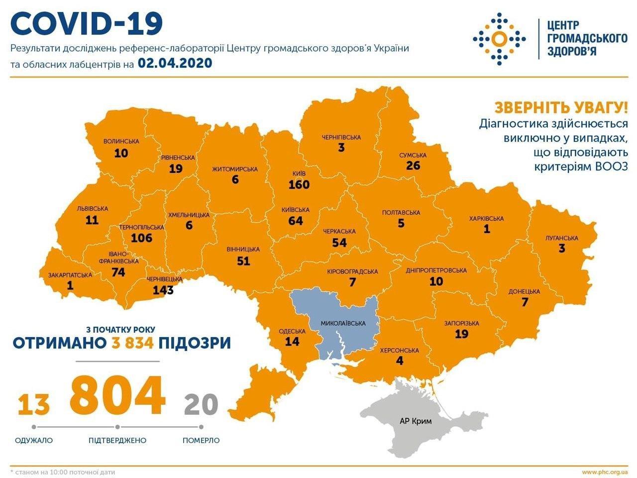 В Украине возросло число зараженных коронавирусом: свежие данные на 2 апреля