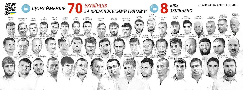 Мы должны бороться за Балуха и других украинских политзаключенных, удерживаемых Россией, - Чийгоз - Цензор.НЕТ 1303